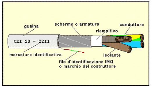 I cavi elettrici meccanismo complesso - Portata cavo elettrico ...