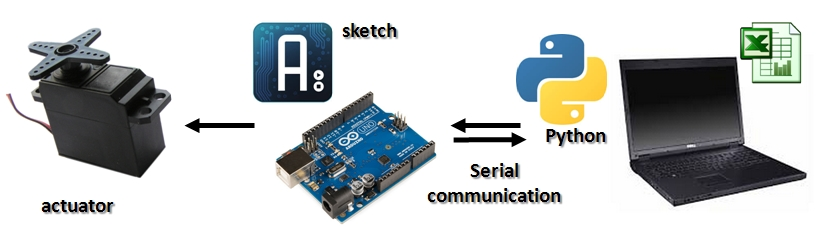 Raspberry Pi Serial Interface Arduino