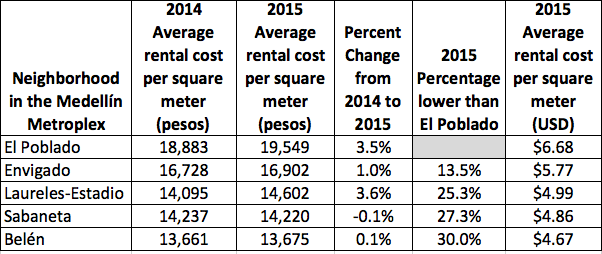 Survey Results: Rental Prices Per Square Meter by Neighborhood