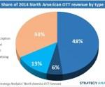 OTT revenue breakup 2014