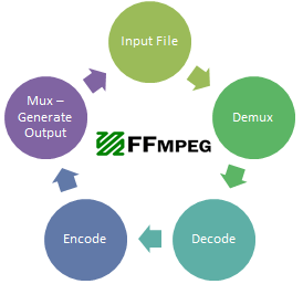 ffmpeg Command Sequence Flow