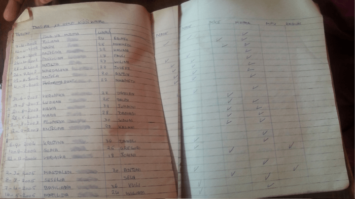 A traditional birth attendant's records of the deliveries she assisted from 2002 to 2006 in Wairo village, Tanzania (Photo by Anitha Tingira 2015)