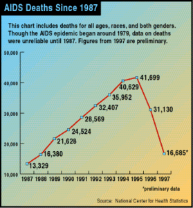 Number of AIDS deaths from 1987 to 1997