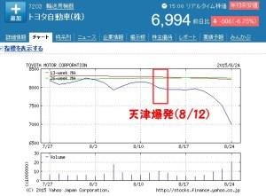 トヨタ株価