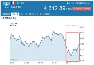 ルノー1週間株価