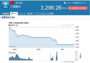 1/4の上海総合指数