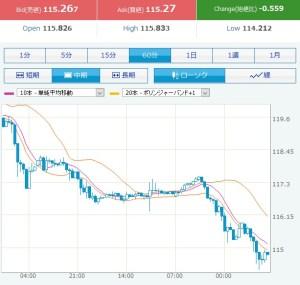 円高ドル安114