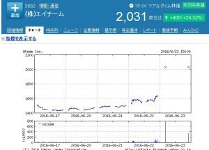 エイチーム株価