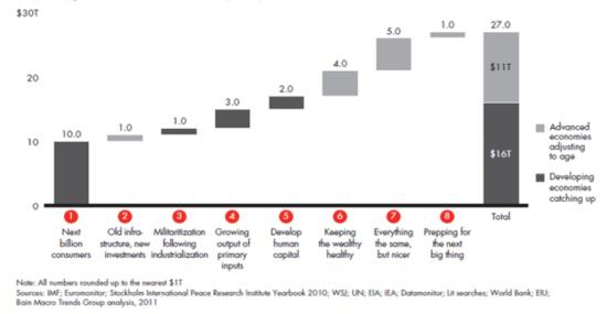 Eight Trillion Dollar Trends Cascade Chart