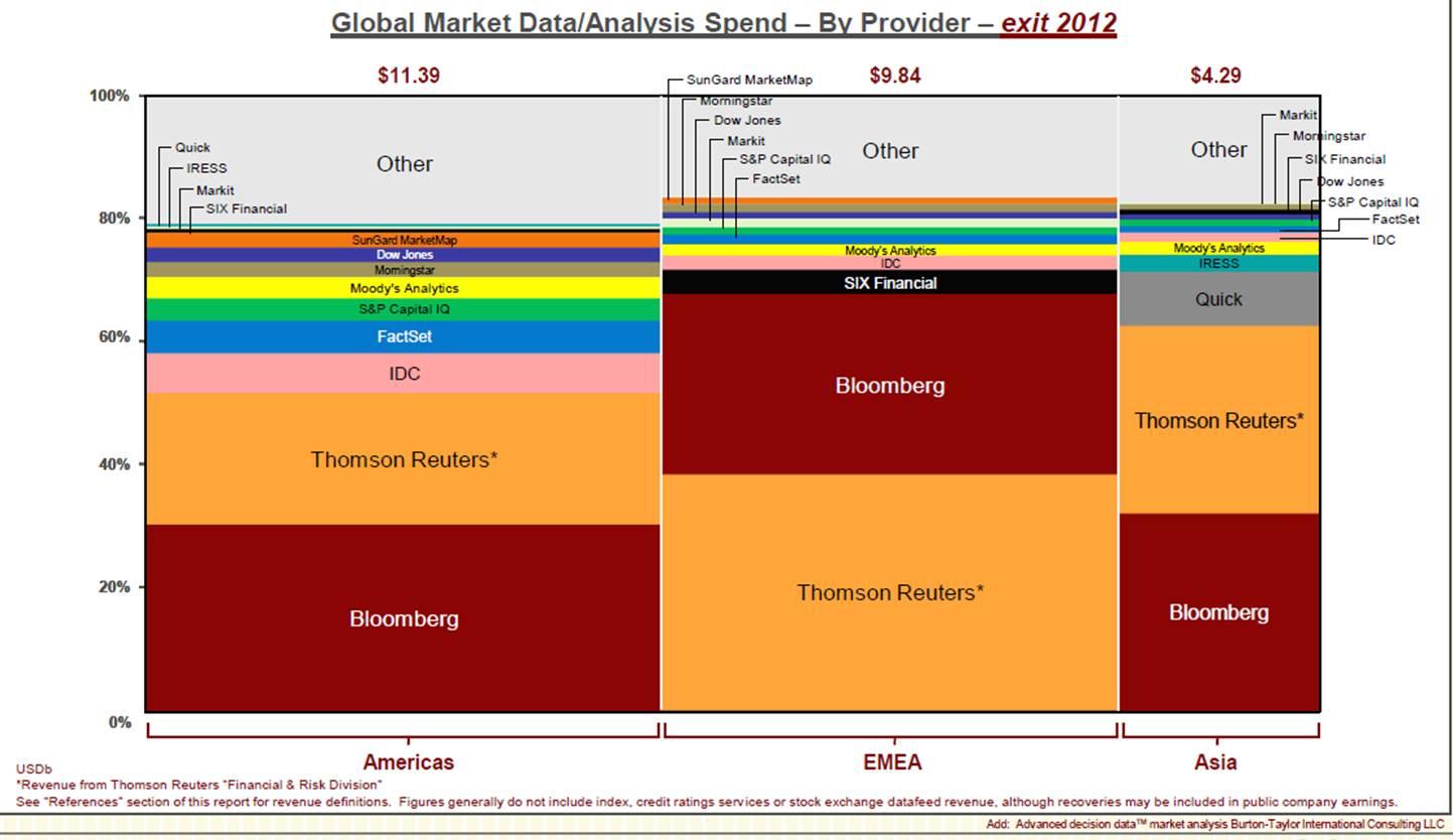 Market Data/Analysis Spend