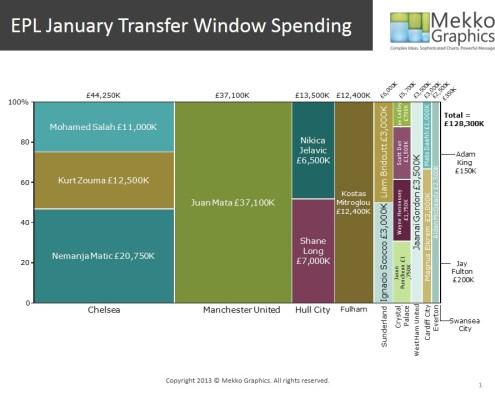 EPL January Transfer Window Spending
