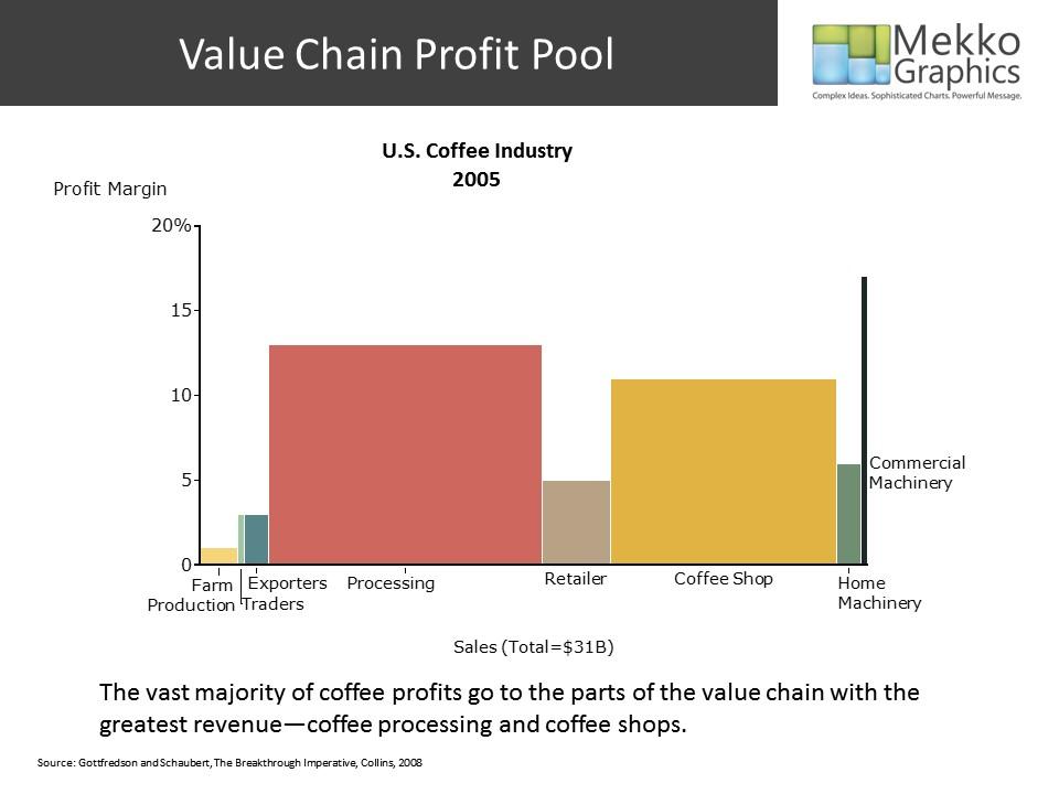 Profit Improvement Analysis