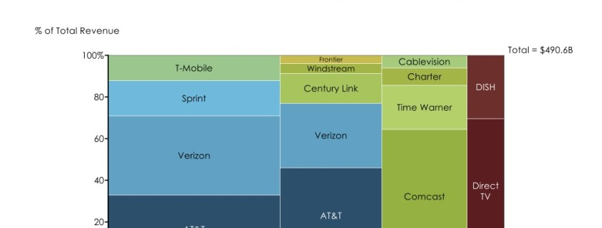Telecommunications Market Breakdown by Category and Competitor in a Marimekko Chart