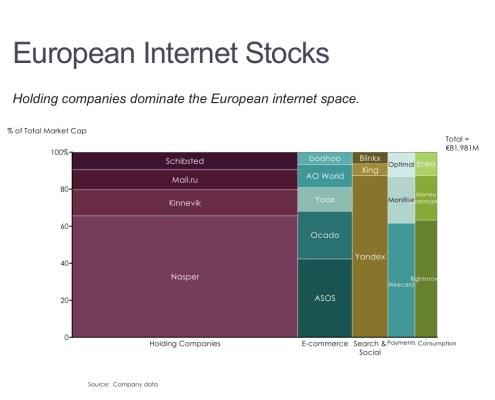 Value of European Internet Stocks by Category in a Marimekko Chart