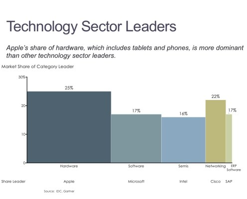 Market Share of Category Leaders in Technology by Sector in a Bar Mekko Chart