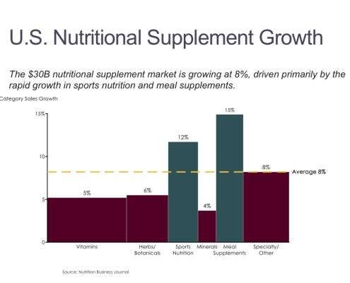 Growth by Segment for Vitamins and Other Nutritional Supplements in a Bar Mekko Chart