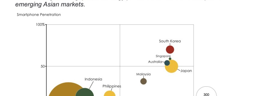 Smartphone and Internet Penetration by Asian Country in a Bubble Chart