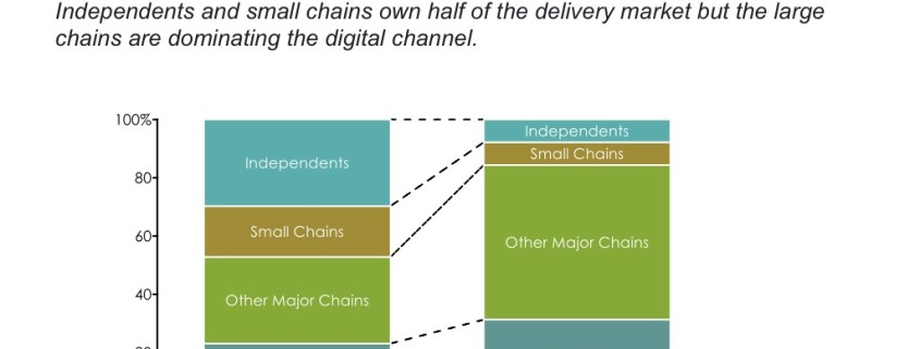 Comparison of Market Share in the Pizza Industry for Deliver and Digital Channels in a Bar Chart
