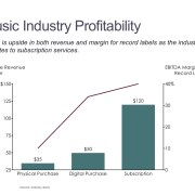 Average Revenue per User and Margin by Music Industry in a Bar Chart with a Line