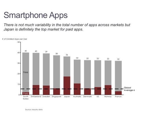 Comparison of Paid and Free Installed Apps by Country in a Bar Chart