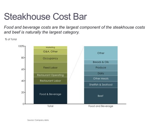 Total Costs and Breakdown of Food and Beverage Costs for Steakhouses in a Stacked Bar Chart