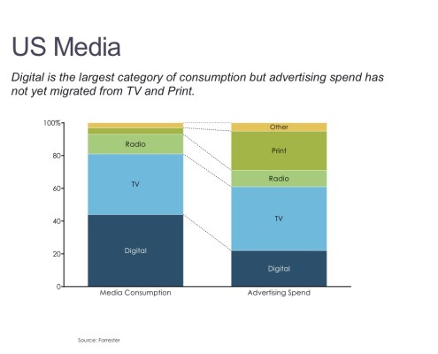 Breakdown of Media Consumption and Advertising Spend by Category in a Stacked Bar Chart