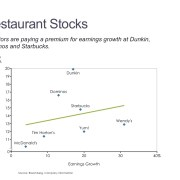 Comparison of Valuation and Earnings Growth for Restaurant Stocks in a Scatter Plot with a Regression Line