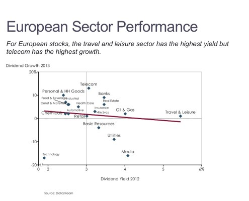 Comparison of Dividend Growth and Yield for European Sectors in a Scatter Plot
