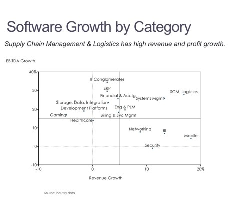 Earnings and Revenue Growth by Software Category in a Scatter Plot