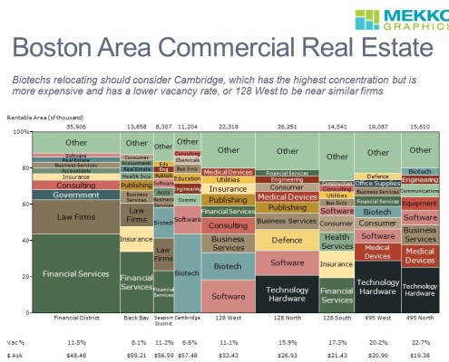 Rentable Area by Geography and Tenant Industry in a Marimekko Chart