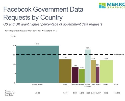 Percent of Government Requests Fulfilled by Facebook by Country in a Bar Mekko Chart
