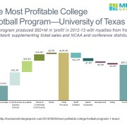 Revenue and Profit Breakdown for the Most Profitable College Football Program in a Cascade (Waterfall) Chart