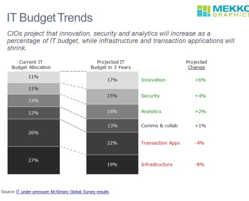 CIO Projections for IT Spending by Category