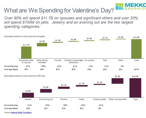 Comparing Spending by Recipient and Gift Type in a Cascade (Waterfall) Chart