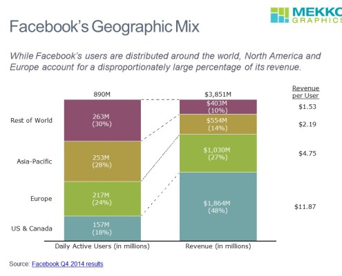 Daily Active Users, Revenue and Revenue per User for Facebook By Region