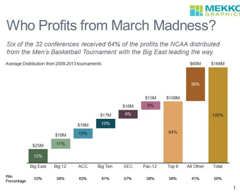 Distribution from NCAA Basketball Tournaments and Win Percentages by Conference in a Cascade (Waterfall) Chart