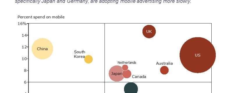 Ad Spend per Capita and Percent Spend on Mobile for Leading Countries Shown in a Bubble Chart