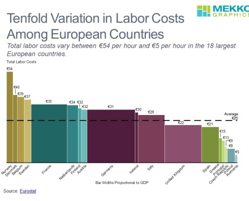 Comparison of Total Labor Costs and GDP for European Countries Shown in a Bar Mekko Chart