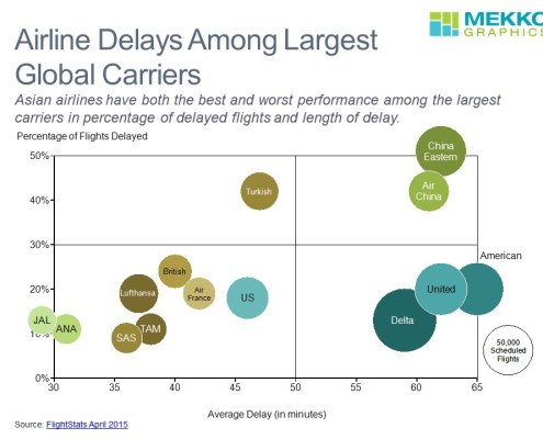 Percentage of Flights Delayed and Average Delay by Carrier in a Bubble Chart