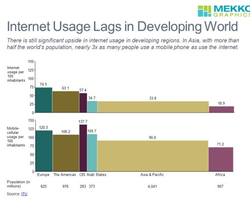 Comparing internet and mobile penetration in developed and developing world