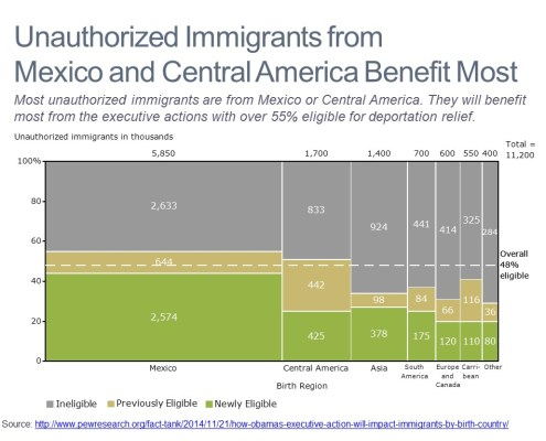 Unauthorized Immigrants by Country and Eligibility Shown in a Marimekko Chart