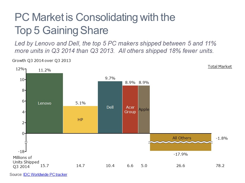 Market Share Growth
