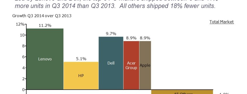 Market Size and Growth for Top 5 Personal Computer Manufacturers