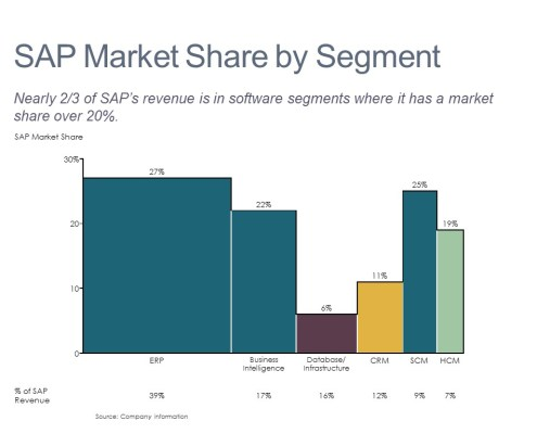 Market Share and Revenue by Software Segment in a Bar Mekko Chart