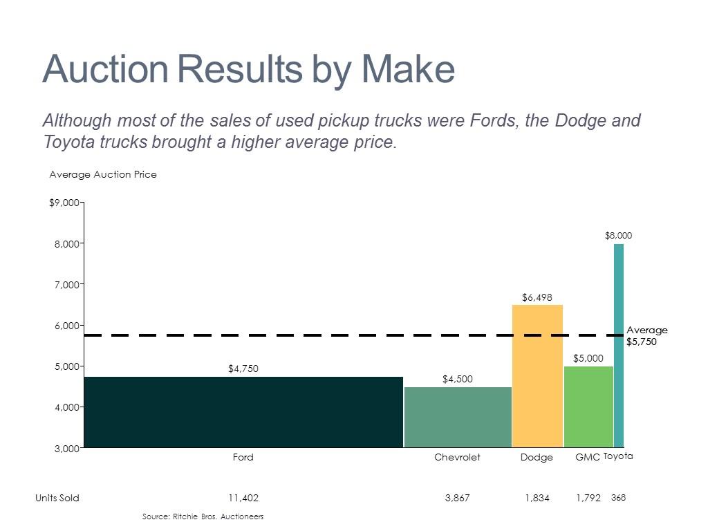 Auction Price Analysis