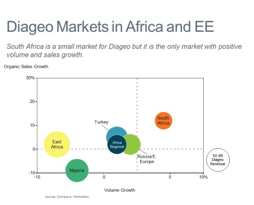 Organic Sales Growth, Volume Growth and Revenue by Market in Africa and Eastern Europe in a Bubble Chart