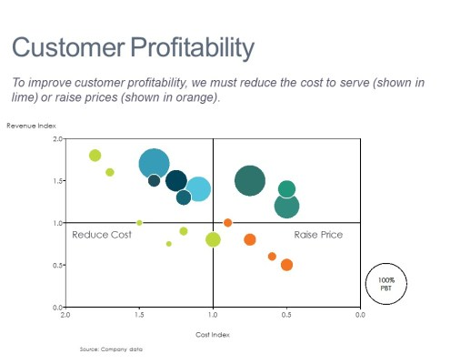 Revenue Index, Cost Index and Profit Before Taxes Comparison for a Customer Portfolio in a Bubble Chart