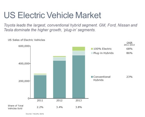 Sales Volume and % of Vehicles Sold for Conventional Hybrids, Plug-In Hybrids and 100% Electric Cars in a Bar Chart with a CAGR Column