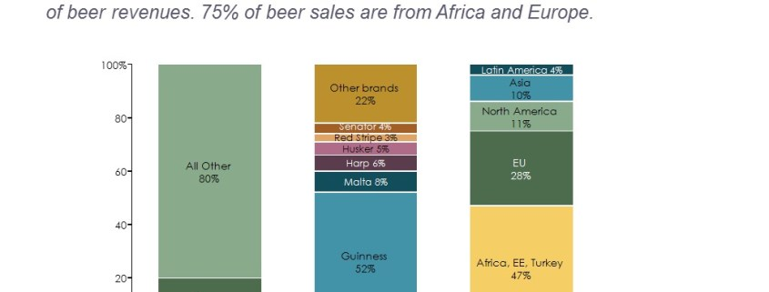 Breakdown of Beer Sales by Brand and Region in a Stacked Bar Chart