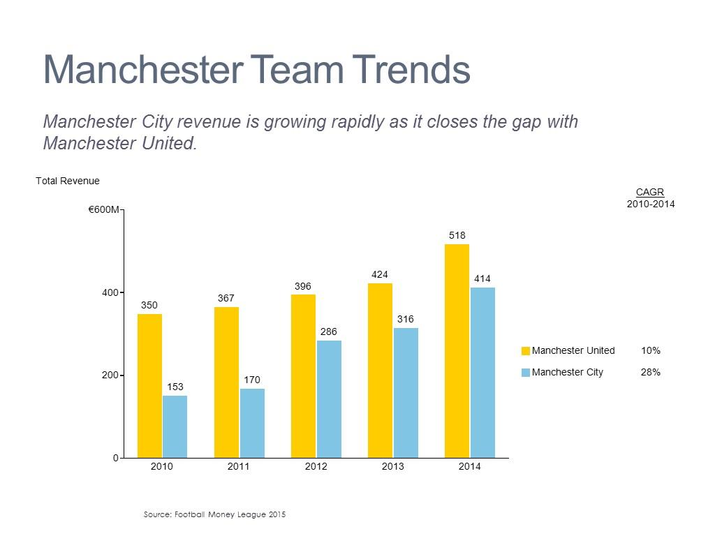 Sales Trend by Team